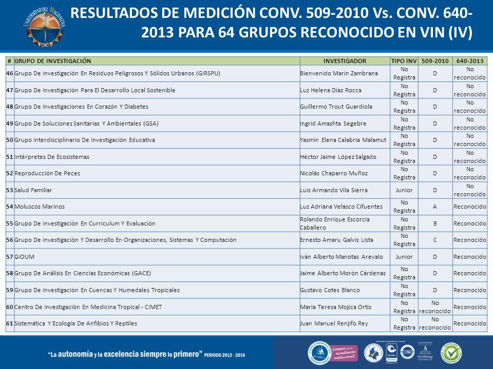RESULTADOS DE MEDICIÓN CONV. 509-2010 Vs. CONV. 640- 2013 PARA 64 GRUPOS RECONOCIDO EN VIN (IV) #GRUPO DE INVESTIGACIÓNINVESTIGADORTIPO INV509-2010640