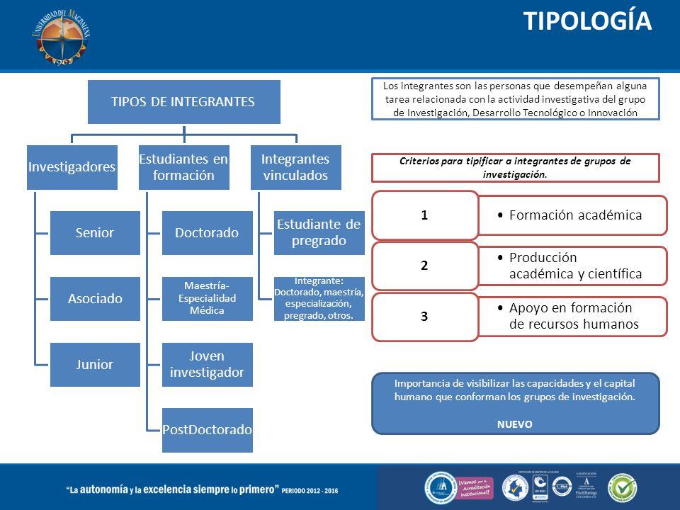 TIPOLOGÍA TIPOS DE INTEGRANTES Investigadores Senior Asociado Junior Estudiantes en formación Doctorado Maestría- Especialidad Médica Joven investigad