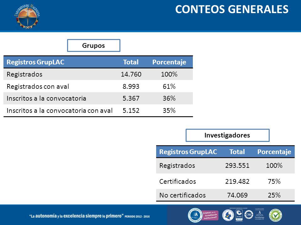 CONTEOS GENERALES Registros GrupLACTotalPorcentaje Registrados14.760100% Registrados con aval8.99361% Inscritos a la convocatoria5.36736% Inscritos a