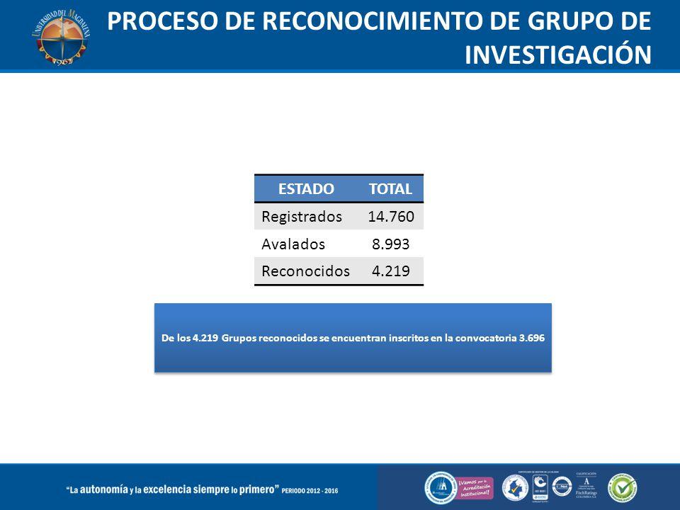 PROCESO DE RECONOCIMIENTO DE GRUPO DE INVESTIGACIÓN ESTADOTOTAL Registrados14.760 Avalados8.993 Reconocidos4.219 De los 4.219 Grupos reconocidos se en