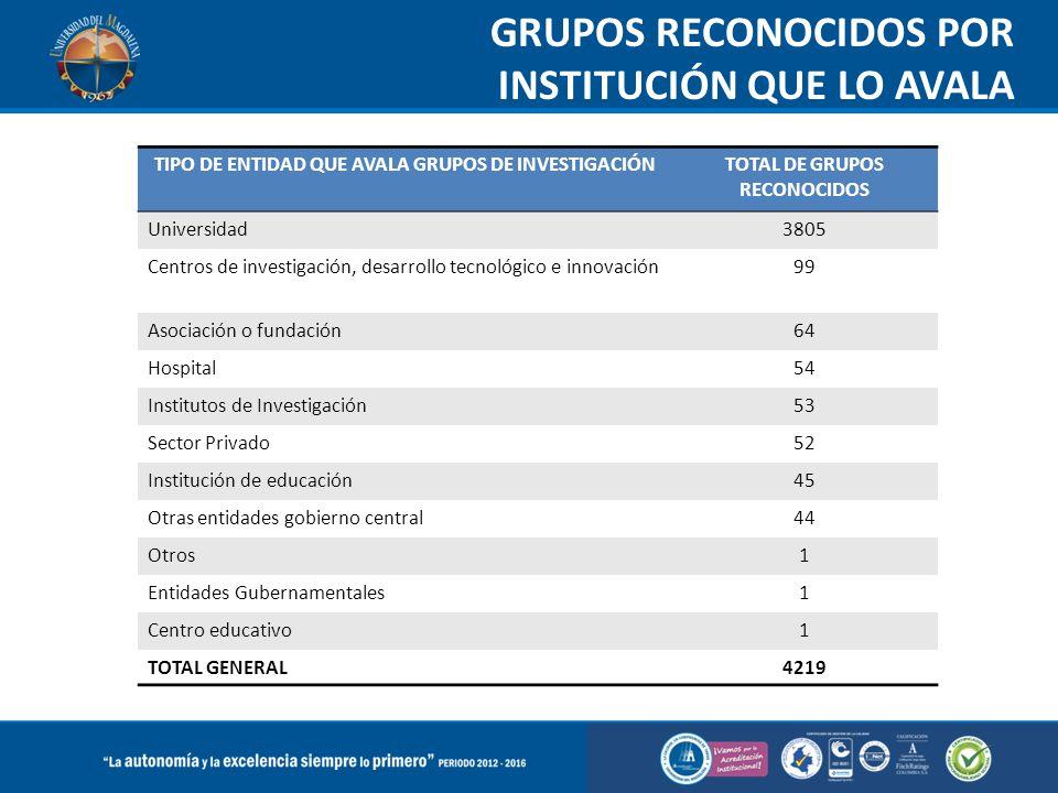 GRUPOS RECONOCIDOS POR INSTITUCIÓN QUE LO AVALA TIPO DE ENTIDAD QUE AVALA GRUPOS DE INVESTIGACIÓNTOTAL DE GRUPOS RECONOCIDOS Universidad3805 Centros d