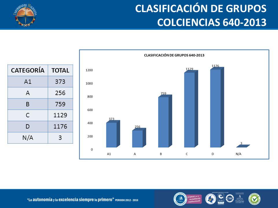 CLASIFICACIÓN DE GRUPOS COLCIENCIAS 640-2013 CATEGORÍATOTAL A1373 A256 B759 C1129 D1176 N/A3