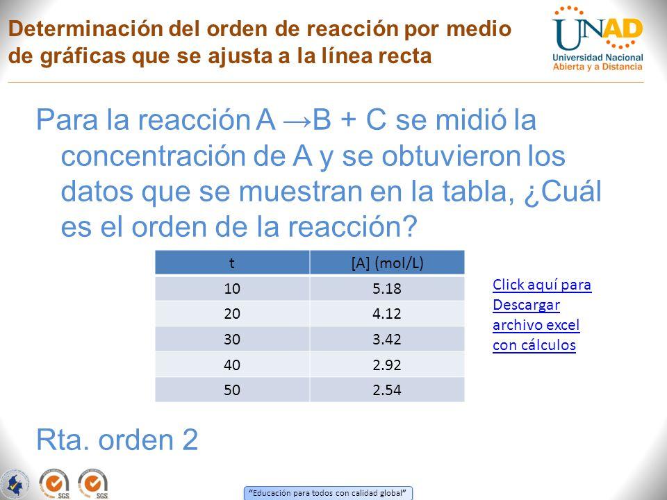Educación para todos con calidad global Determinación del orden de reacción por medio de gráficas que se ajusta a la línea recta Para la reacción A B