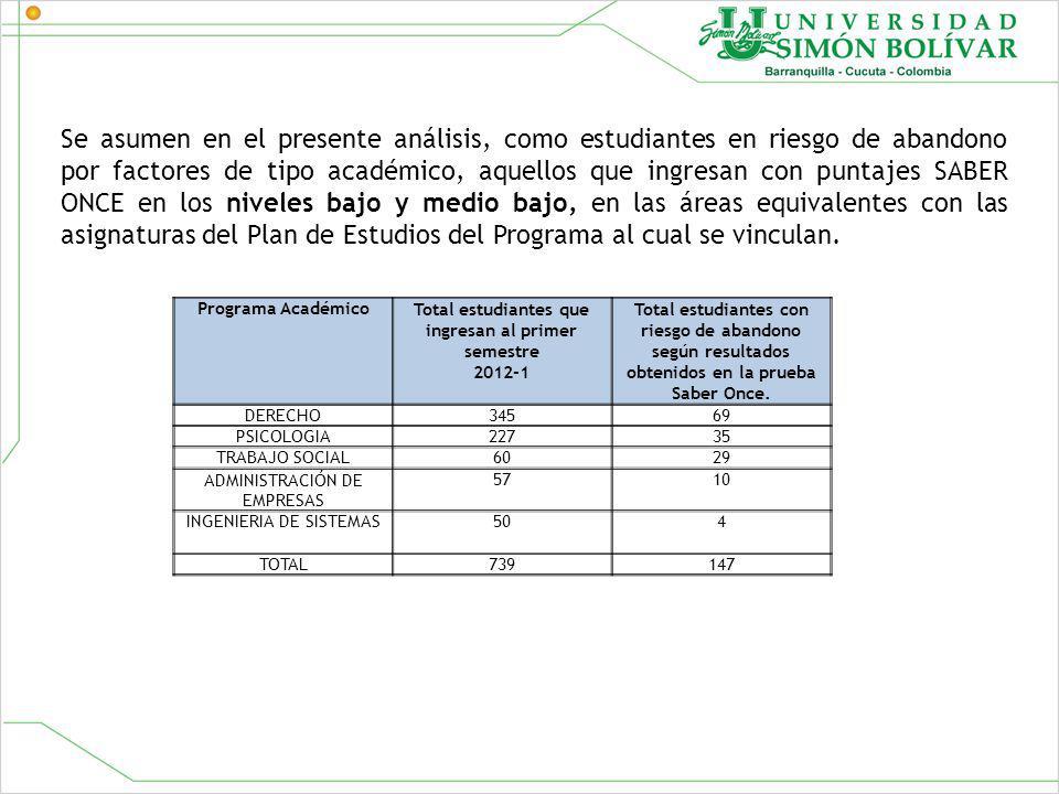 Programa AcadémicoTotal estudiantes que ingresan al primer semestre 2012-1 Total estudiantes con riesgo de abandono según resultados obtenidos en la prueba Saber Once.