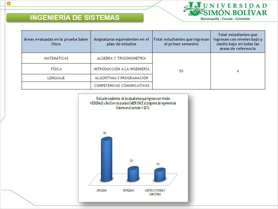 Áreas evaluadas en la prueba Saber Once Asignaturas equivalentes en el plan de estudios Total estudiantes que ingresan al primer semestre Total estudiantes que ingresan con niveles bajo y medio bajo en todas las áreas de referencia MATEMÁTICASALGEBRA Y TRIGONOMETRÍA 504 FÍSICAINTRODUCCIÓN A LA INGENIERÍA LENGUAJEALGORÍTMIA Y PROGRAMACIÓN COMPETENCIAS COMUNICATIVAS