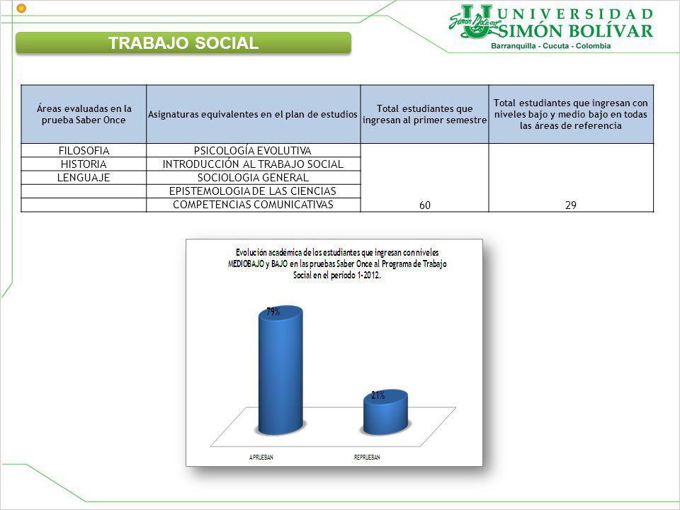 Áreas evaluadas en la prueba Saber Once Asignaturas equivalentes en el plan de estudios Total estudiantes que ingresan al primer semestre Total estudiantes que ingresan con niveles bajo y medio bajo en todas las áreas de referencia FILOSOFIAPSICOLOGÍA EVOLUTIVA 6029 HISTORIAINTRODUCCIÓN AL TRABAJO SOCIAL LENGUAJESOCIOLOGIA GENERAL EPISTEMOLOGIA DE LAS CIENCIAS COMPETENCIAS COMUNICATIVAS TRABAJO SOCIAL