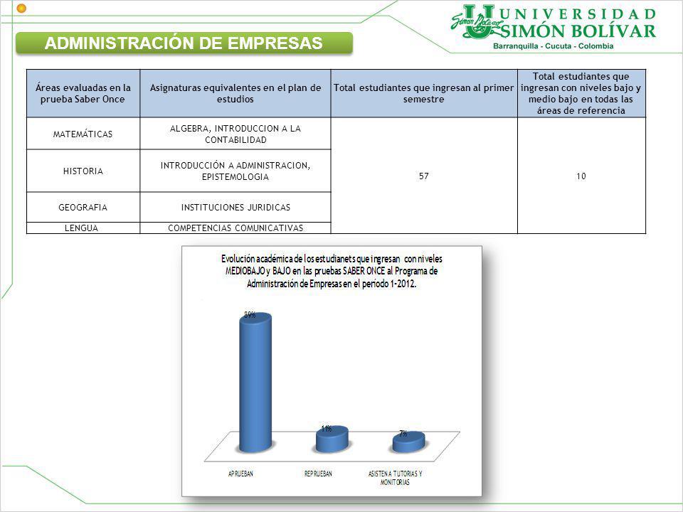 Áreas evaluadas en la prueba Saber Once Asignaturas equivalentes en el plan de estudios Total estudiantes que ingresan al primer semestre Total estudiantes que ingresan con niveles bajo y medio bajo en todas las áreas de referencia MATEMÁTICAS ALGEBRA, INTRODUCCION A LA CONTABILIDAD 5710 HISTORIA INTRODUCCIÓN A ADMINISTRACION, EPISTEMOLOGIA GEOGRAFIAINSTITUCIONES JURIDICAS LENGUA COMPETENCIAS COMUNICATIVAS