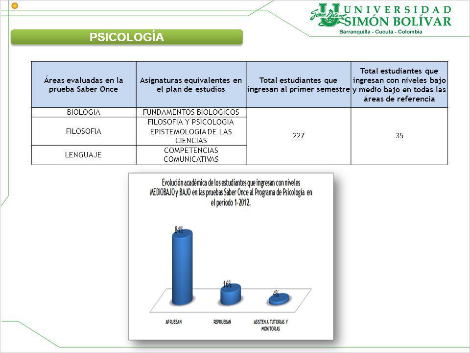 Áreas evaluadas en la prueba Saber Once Asignaturas equivalentes en el plan de estudios Total estudiantes que ingresan al primer semestre Total estudiantes que ingresan con niveles bajo y medio bajo en todas las áreas de referencia BIOLOGIAFUNDAMENTOS BIOLOGICOS 22735 FILOSOFIA FILOSOFIA Y PSICOLOGIA EPISTEMOLOGIA DE LAS CIENCIAS LENGUAJE COMPETENCIAS COMUNICATIVAS PSICOLOGÍA