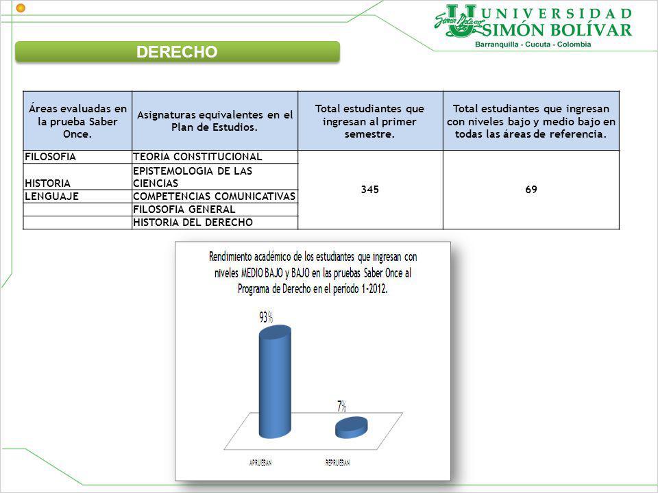 Áreas evaluadas en la prueba Saber Once. Asignaturas equivalentes en el Plan de Estudios. Total estudiantes que ingresan al primer semestre. Total est