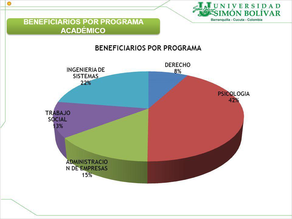 BENEFICIARIOS POR PROGRAMA ACADÉMICO