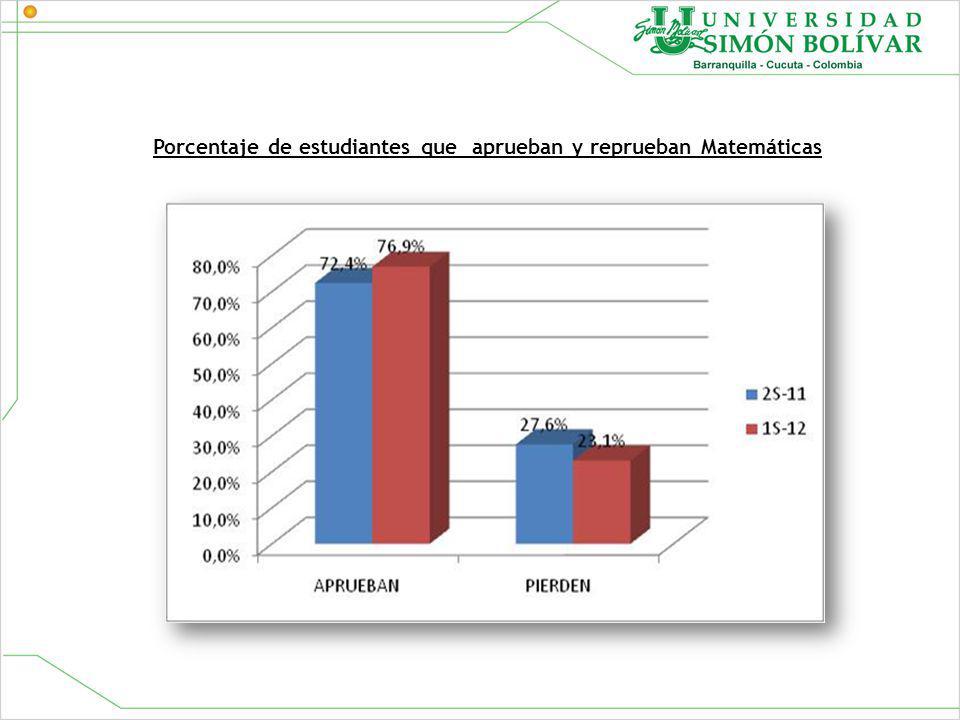 Porcentaje de estudiantes que aprueban y reprueban Matemáticas