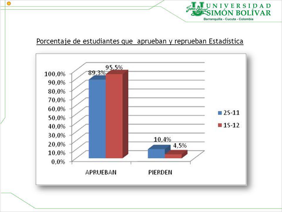 Porcentaje de estudiantes que aprueban y reprueban Estadística
