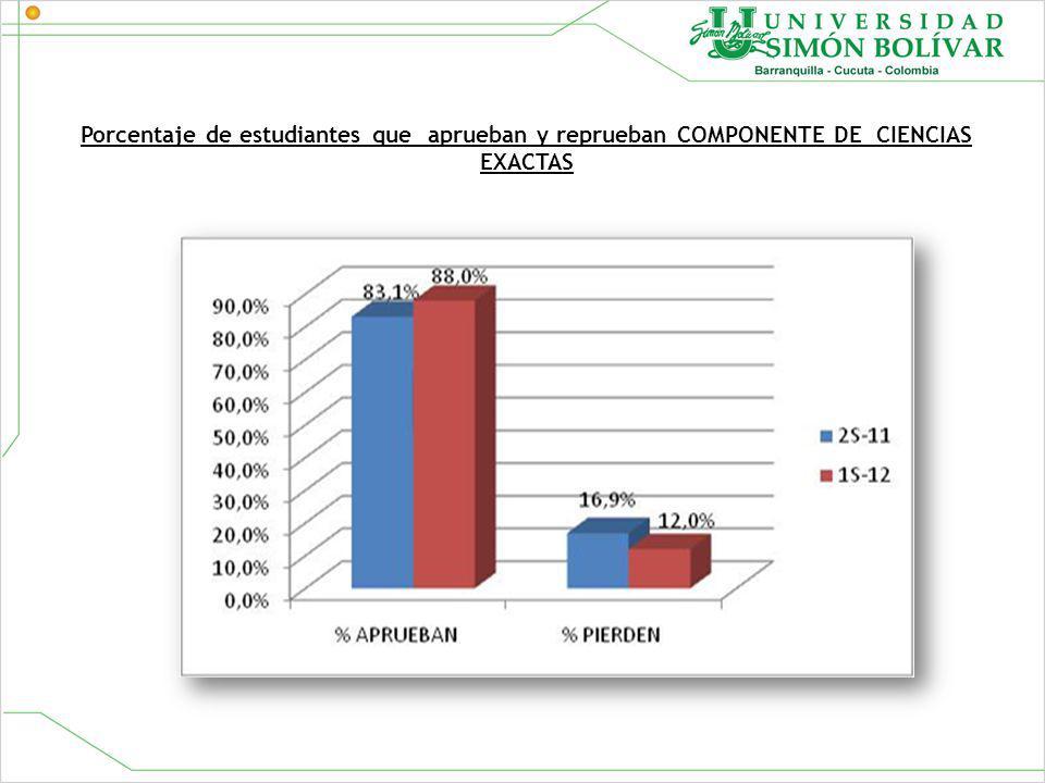 Porcentaje de estudiantes que aprueban y reprueban COMPONENTE DE CIENCIAS EXACTAS