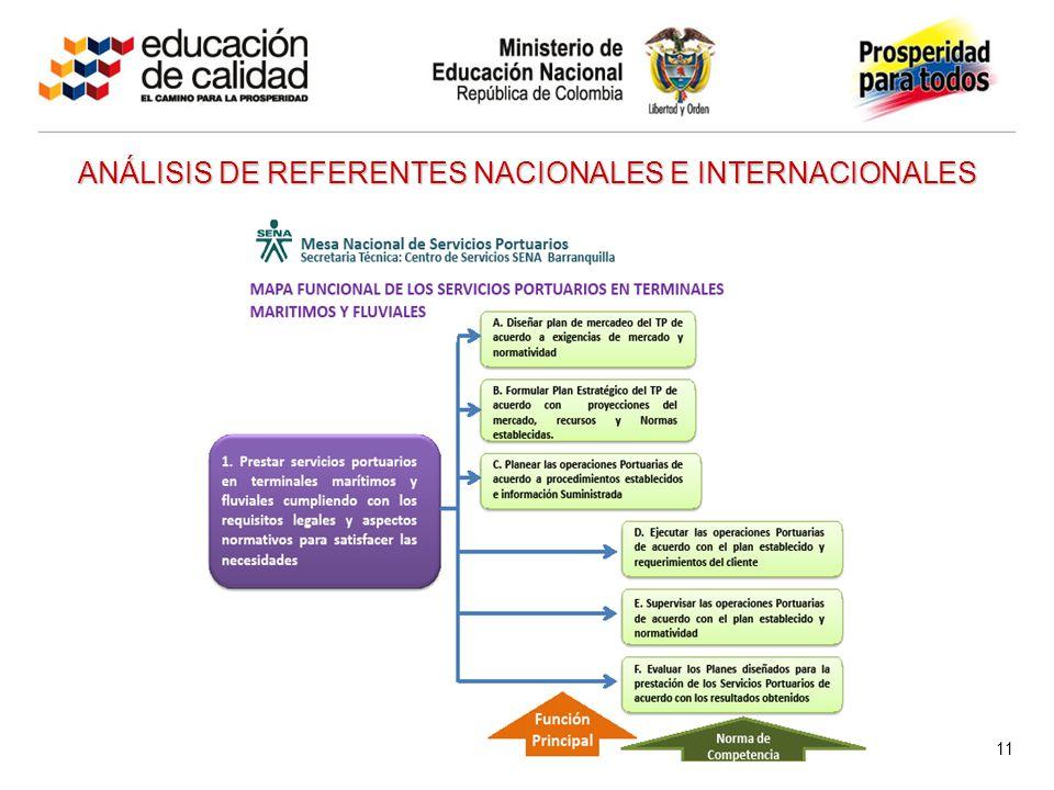 ANÁLISIS DE REFERENTES NACIONALES E INTERNACIONALES 11