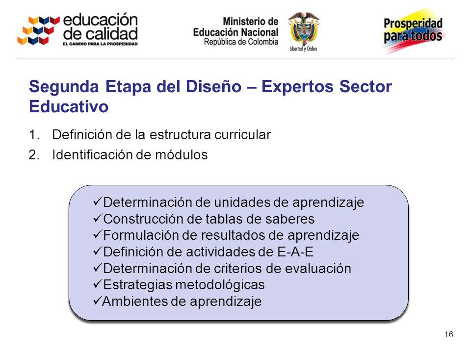 1.Definición de la estructura curricular 2.Identificación de módulos Segunda Etapa del Diseño – Expertos Sector Educativo 16