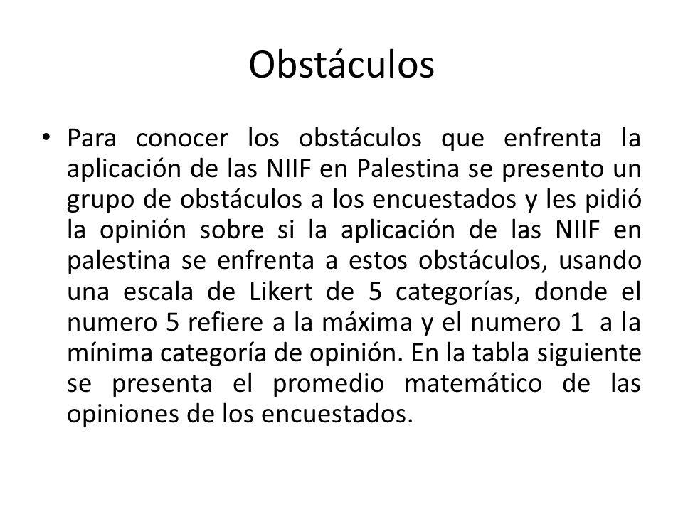 Obstáculos Para conocer los obstáculos que enfrenta la aplicación de las NIIF en Palestina se presento un grupo de obstáculos a los encuestados y les