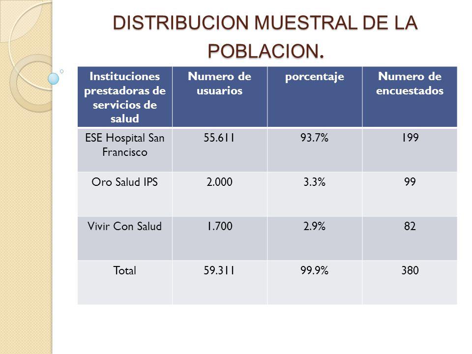 DISTRIBUCION MUESTRAL DE LA POBLACION. Instituciones prestadoras de servicios de salud Numero de usuarios porcentajeNumero de encuestados ESE Hospital