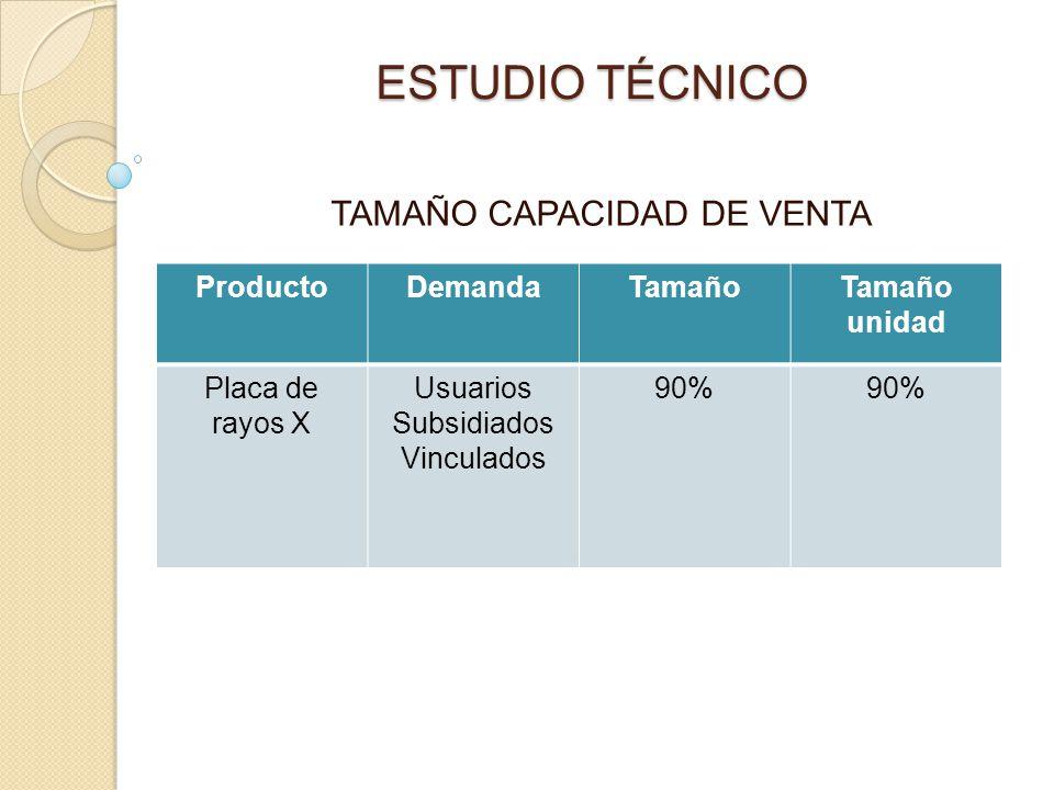 ESTUDIO TÉCNICO TAMAÑO CAPACIDAD DE VENTA ProductoDemandaTamañoTamaño unidad Placa de rayos X Usuarios Subsidiados Vinculados 90%