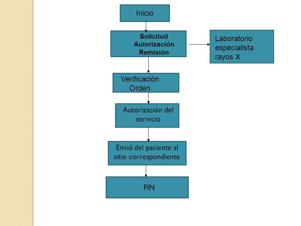 Inicio Solicitud Autorización Remisión Verificación Orden Autorización del servicio Envió del paciente al sitio correspondiente FIN Laboratorio especi