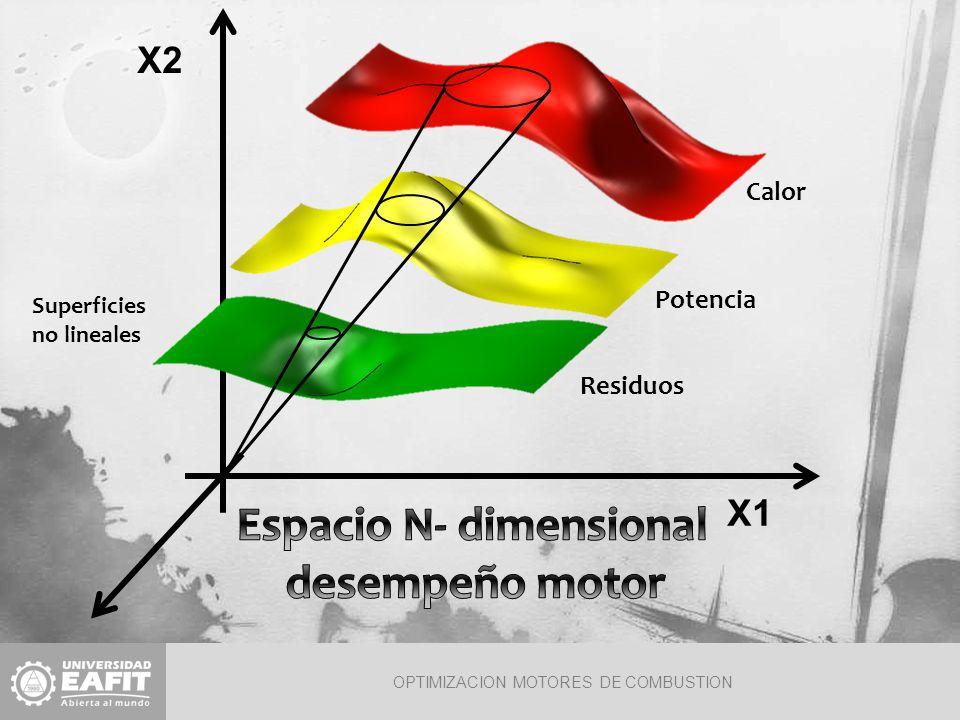 OPTIMIZACION MOTORES DE COMBUSTION Consiste en establecer los rangos de funcionamiento del motor de tal forma que se tenga su mejor desempeño.