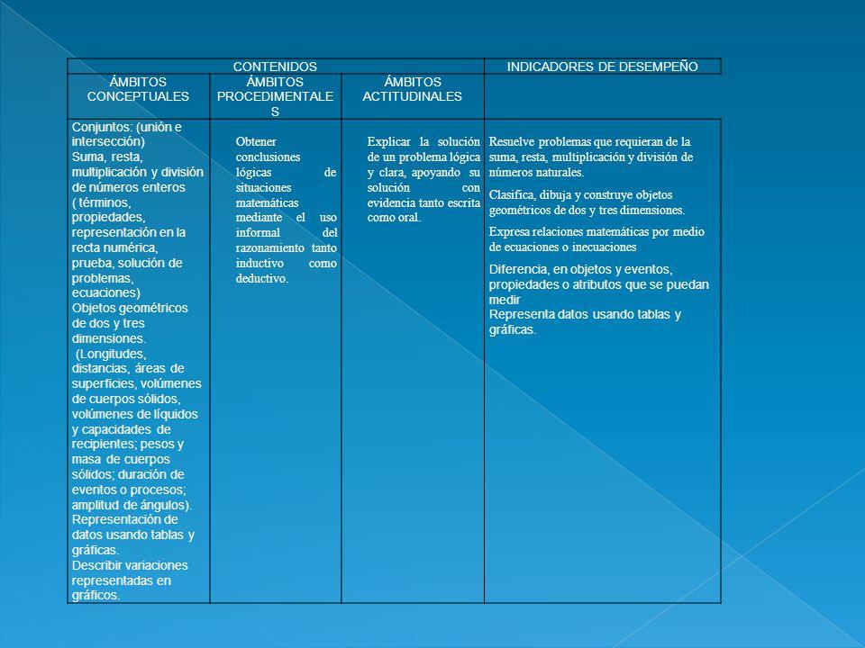 CONTENIDOSINDICADORES DE DESEMPEÑO ÁMBITOS CONCEPTUALES ÁMBITOS PROCEDIMENTALE S ÁMBITOS ACTITUDINALES Conjuntos: (unión e intersección) Suma, resta,