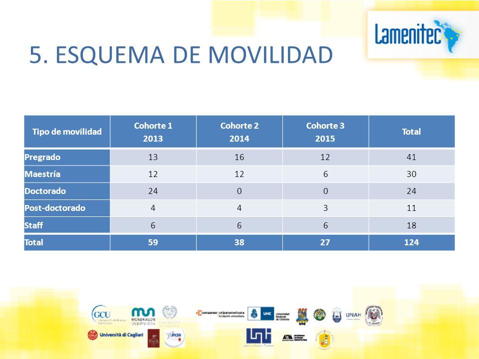 5. ESQUEMA DE MOVILIDAD Tipo de movilidad Cohorte 1 2013 Cohorte 2 2014 Cohorte 3 2015 Total Pregrado13161241 Maestría12 630 Doctorado2400 Post-doctor