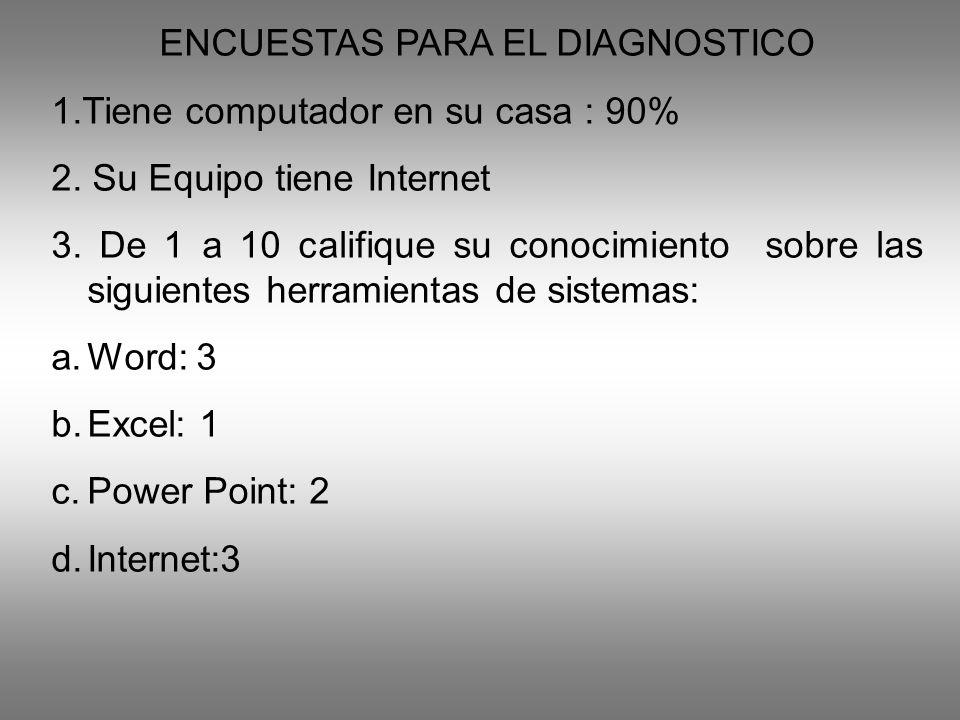 ENCUESTAS PARA EL DIAGNOSTICO 1.Tiene computador en su casa : 90% 2.