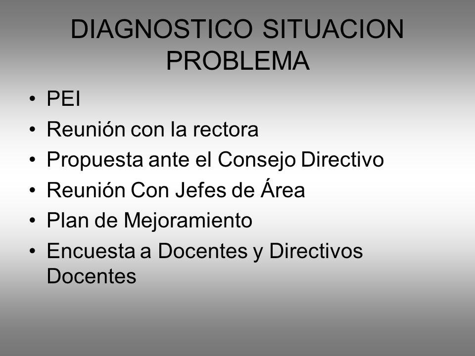 DIAGNOSTICO SITUACION PROBLEMA PEI Reunión con la rectora Propuesta ante el Consejo Directivo Reunión Con Jefes de Área Plan de Mejoramiento Encuesta a Docentes y Directivos Docentes