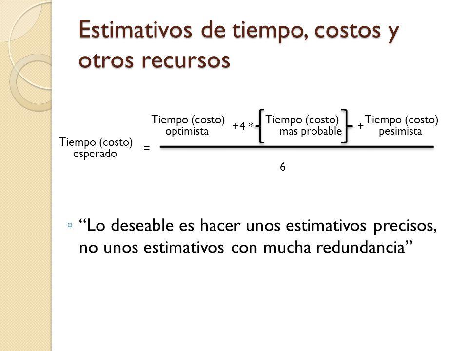 Estimativos de tiempo, costos y otros recursos Tiempo (costo) esperado Tiempo (costo) optimista Tiempo (costo) mas probable Tiempo (costo) pesimista 6