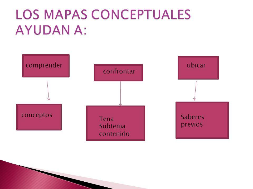 comprender confrontar ubicar conceptos Tena Subtema contenido Saberes previos
