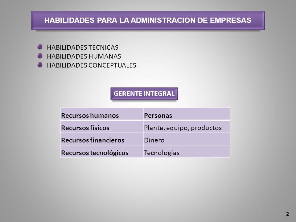 HABILIDADES PARA LA ADMINISTRACION DE EMPRESAS HABILIDADES TECNICAS HABILIDADES HUMANAS HABILIDADES CONCEPTUALES Recursos humanos Personas Recursos físicosPlanta, equipo, productos Recursos financierosDinero Recursos tecnológicosTecnologías GERENTE INTEGRAL 2