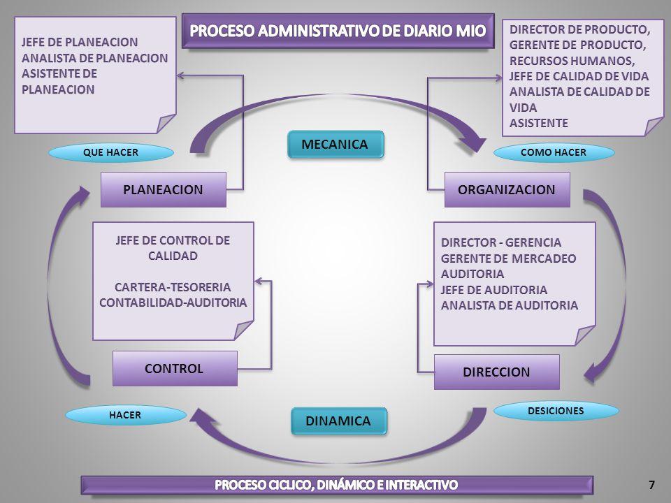 PLANEACIONORGANIZACION CONTROL DIRECCION QUE HACERCOMO HACER DESICIONES HACER MECANICA DINAMICA 7