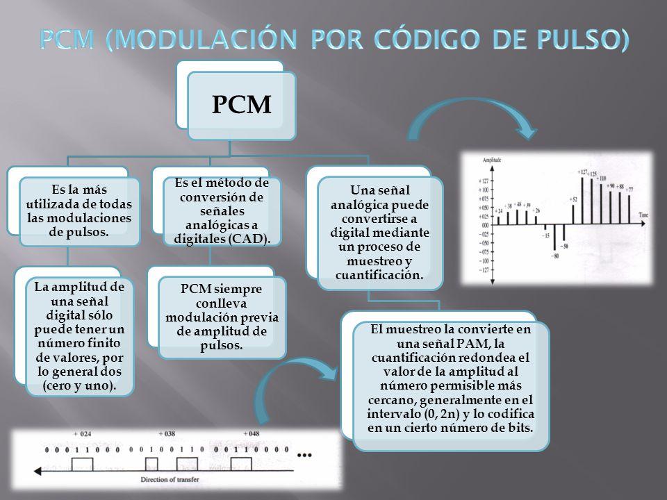 PCM Es la más utilizada de todas las modulaciones de pulsos. La amplitud de una señal digital sólo puede tener un número finito de valores, por lo gen