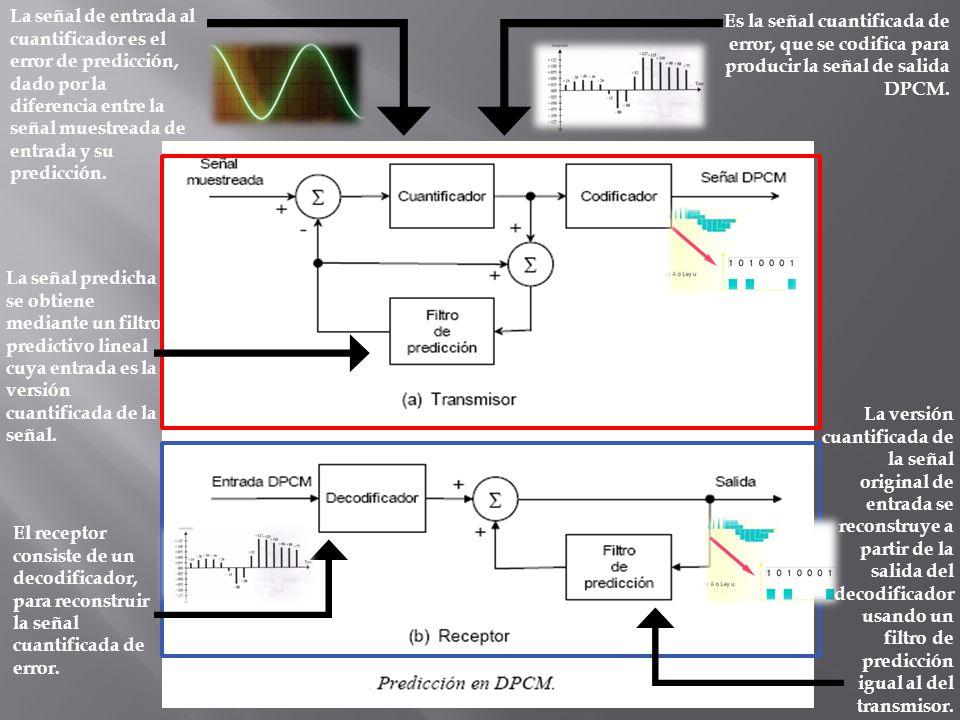 La señal de entrada al cuantificador es el error de predicción, dado por la diferencia entre la señal muestreada de entrada y su predicción. La señal
