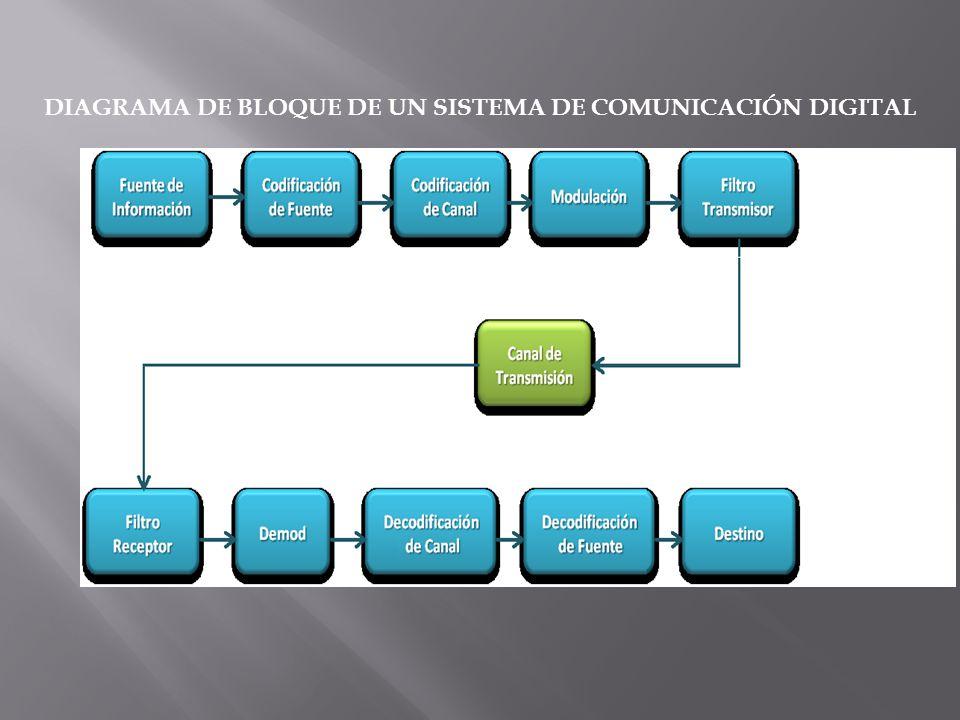DIAGRAMA DE BLOQUE DE UN SISTEMA DE COMUNICACIÓN DIGITAL