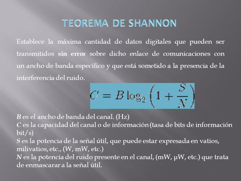El Teorema del Muestreo, o Teorema de Nyquist-Shannon, establece que la frecuencia mínima de muestreo necesaria para evitar el aliasing debe ser.