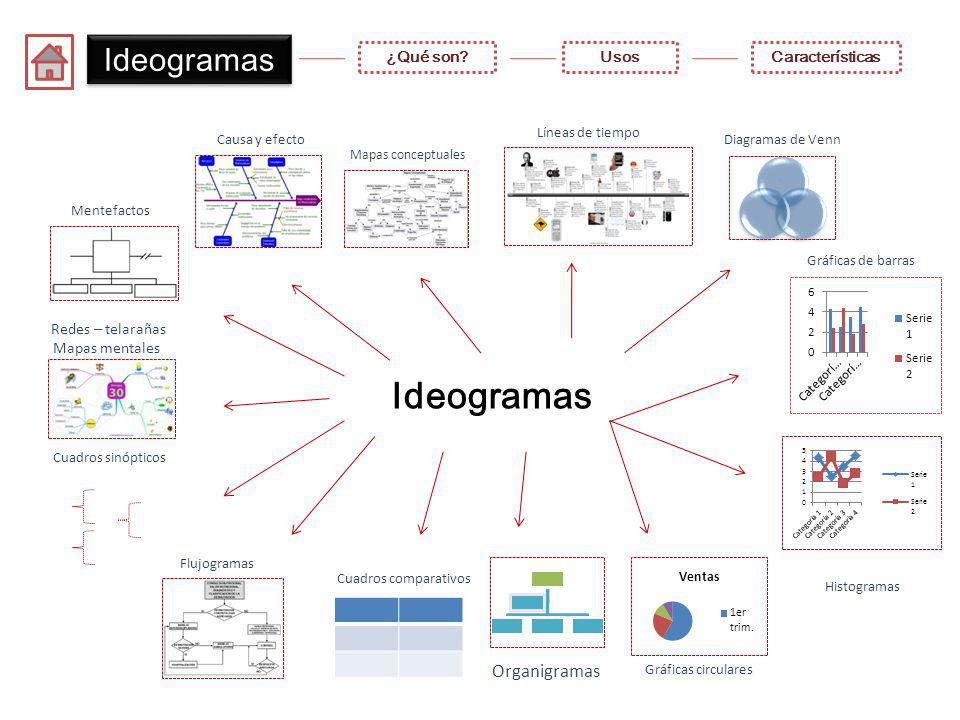 Ideogramas ¿Qué son?UsosCaracterísticas Ideogramas Mapas conceptuales Mentefactos Líneas de tiempo Causa y efectoDiagramas de Venn Organigramas Gráficas circulares Histogramas Gráficas de barras Cuadros comparativos Redes – telarañas Mapas mentales Cuadros sinópticos Flujogramas