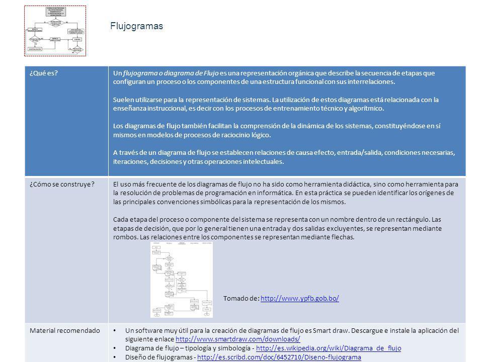 Flujogramas ¿Qué es?Un flujograma o diagrama de Flujo es una representación orgánica que describe la secuencia de etapas que configuran un proceso o los componentes de una estructura funcional con sus interrelaciones.