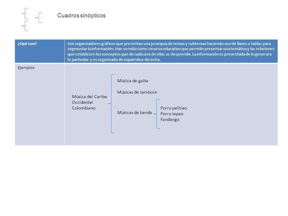 Cuadros sinópticos ¿Qué son?Son organizadores gráficos que presentan una jerarquía de temas y subtemas haciendo uso de llaves o tablas para segmentar la información.