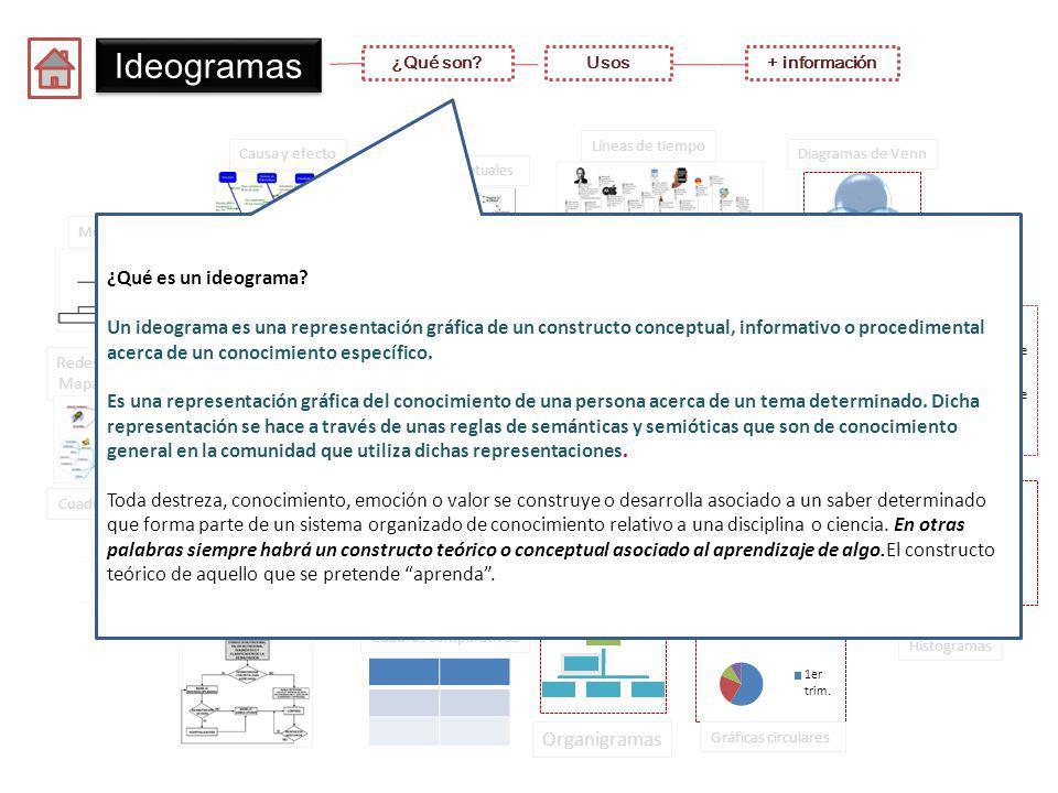Ideogramas ¿Qué son?Usos Ideogramas Mapas conceptuales Mentefactos Líneas de tiempo Causa y efectoDiagramas de Venn Organigramas Gráficas circulares Histogramas Gráficas de barras Cuadros comparativos Redes – telarañas Mapas mentales Cuadros sinópticos Flujogramas ¿Qué es un ideograma.