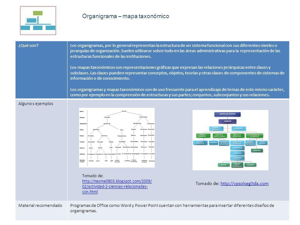 Organigrama – mapa taxonómico ¿Qué son?Los organigramas, por lo general representan la estructura de un sistema funcional con sus diferentes niveles o jerarquías de organización.