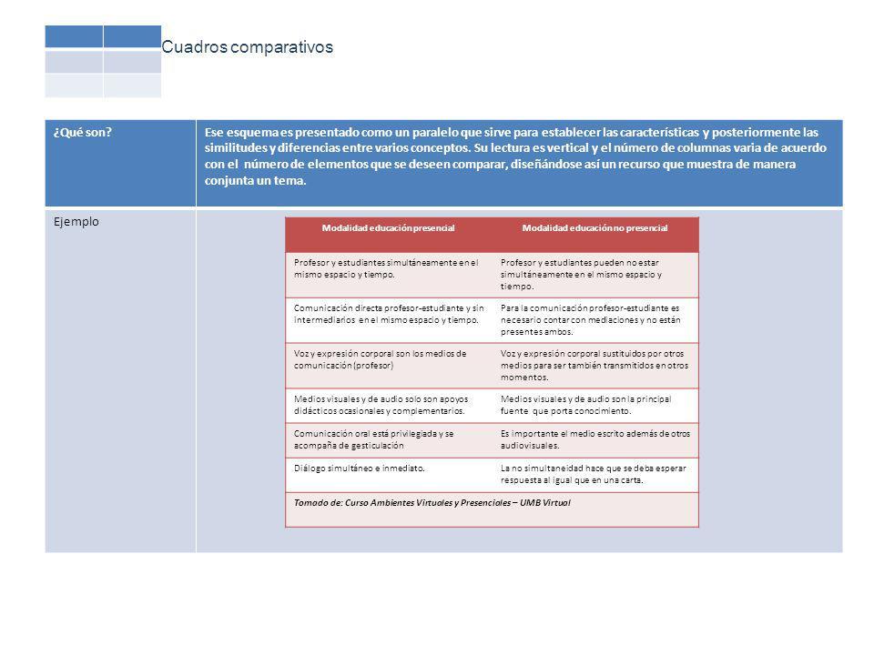 Cuadros comparativos ¿Qué son?Ese esquema es presentado como un paralelo que sirve para establecer las características y posteriormente las similitudes y diferencias entre varios conceptos.
