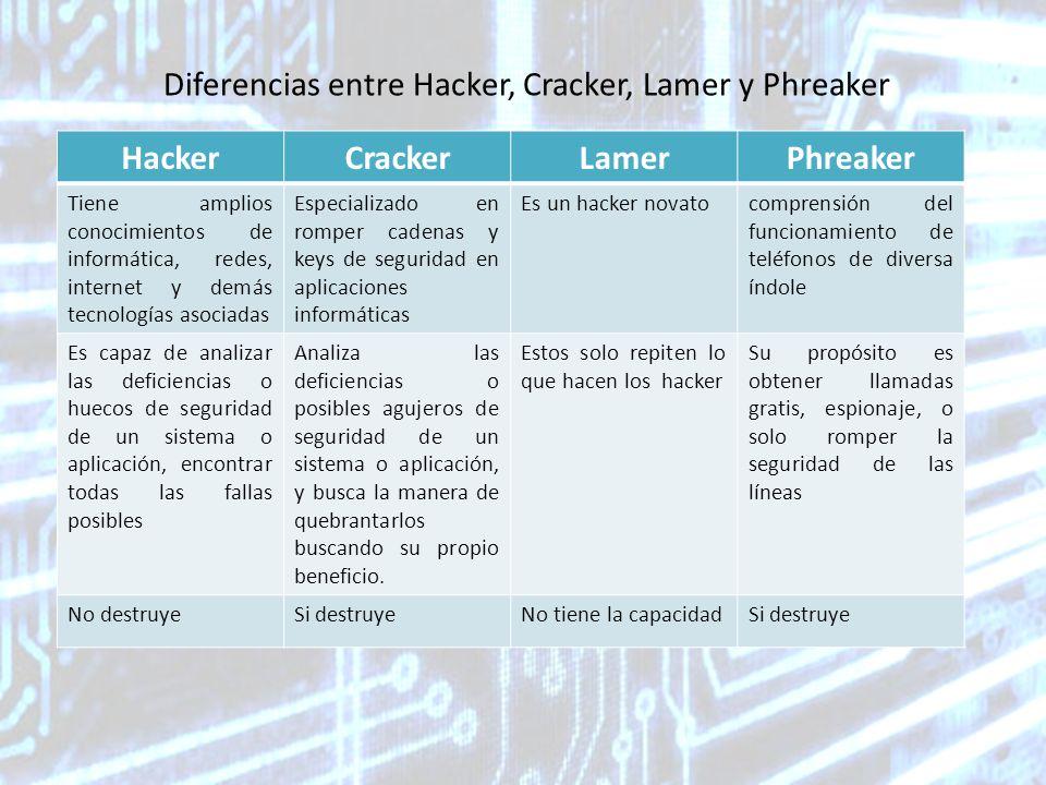 Diferencias entre Hacker, Cracker, Lamer y Phreaker HackerCrackerLamerPhreaker Tiene amplios conocimientos de informática, redes, internet y demás tecnologías asociadas Especializado en romper cadenas y keys de seguridad en aplicaciones informáticas Es un hacker novatocomprensión del funcionamiento de teléfonos de diversa índole Es capaz de analizar las deficiencias o huecos de seguridad de un sistema o aplicación, encontrar todas las fallas posibles Analiza las deficiencias o posibles agujeros de seguridad de un sistema o aplicación, y busca la manera de quebrantarlos buscando su propio beneficio.
