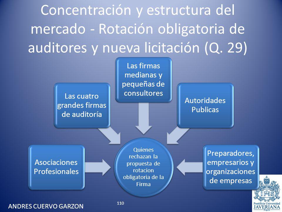 Concentración y estructura del mercado - Rotación obligatoria de auditores y nueva licitación (Q. 29) Quienes rechazan la propuesta de rotacion obliga