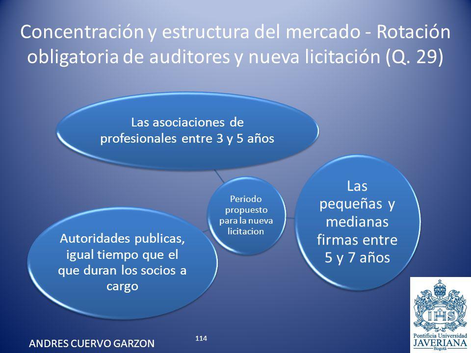 Concentración y estructura del mercado - Rotación obligatoria de auditores y nueva licitación (Q. 29) Periodo propuesto para la nueva licitacion Las a