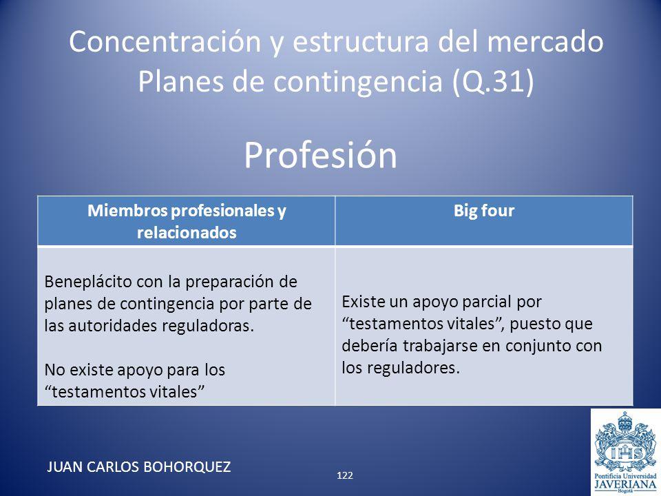 Profesión Miembros profesionales y relacionados Big four Beneplácito con la preparación de planes de contingencia por parte de las autoridades regulad