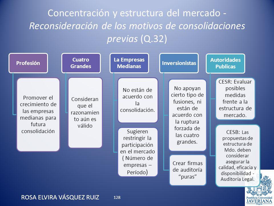 Concentración y estructura del mercado - Reconsideración de los motivos de consolidaciones previas (Q.32) ROSA ELVIRA VÁSQUEZ RUIZ Profesión Promover