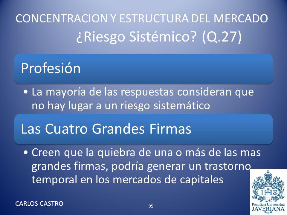 CONCENTRACION Y ESTRUCTURA DEL MERCADO ¿Riesgo Sistémico? (Q.27) Profesión La mayoría de las respuestas consideran que no hay lugar a un riesgo sistem