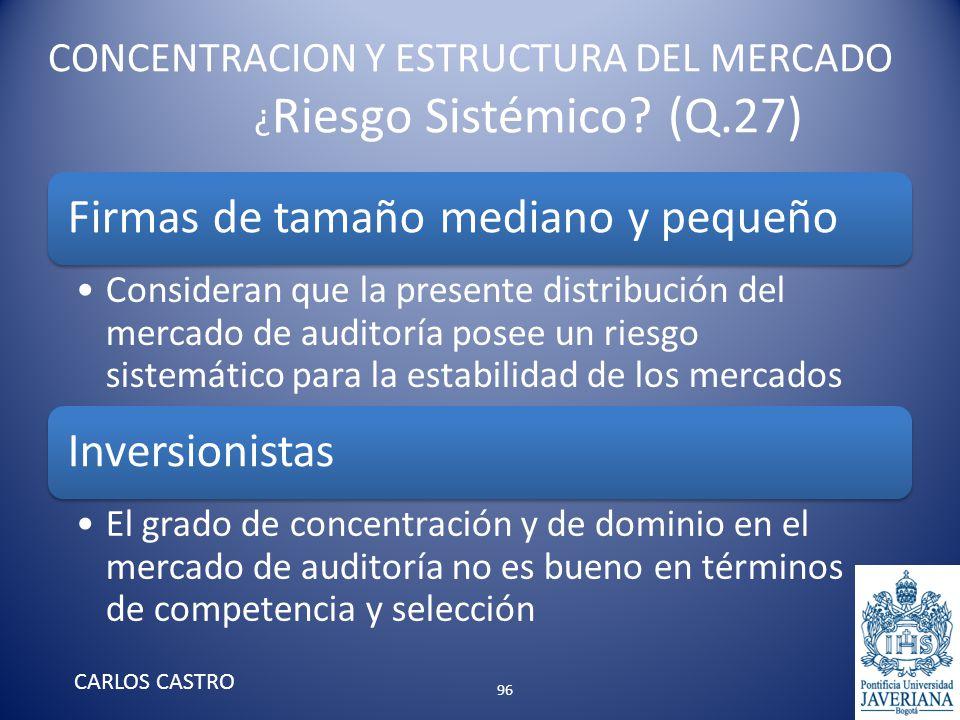 CONCENTRACION Y ESTRUCTURA DEL MERCADO ¿ Riesgo Sistémico? (Q.27) Firmas de tamaño mediano y pequeño Consideran que la presente distribución del merca