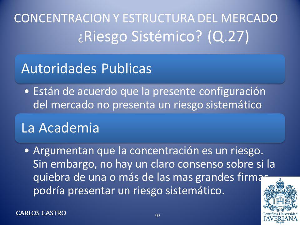CONCENTRACION Y ESTRUCTURA DEL MERCADO ¿ Riesgo Sistémico? (Q.27) Autoridades Publicas Están de acuerdo que la presente configuración del mercado no p